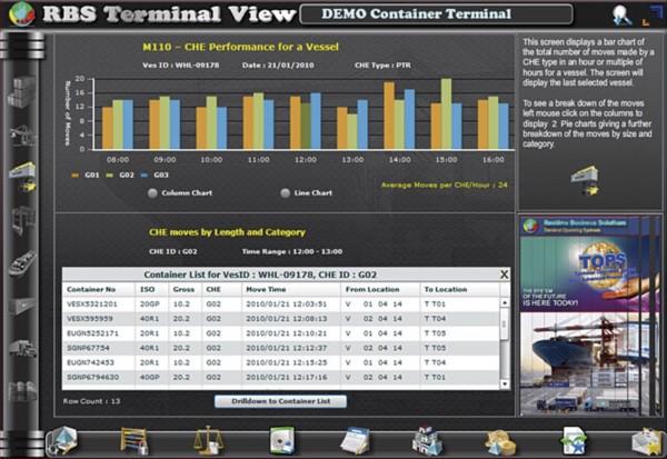 TOPS KPI CHE Performance shown per Vessel