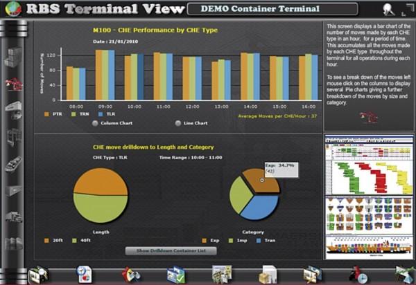 TOPS KPI CHE Performance Screen