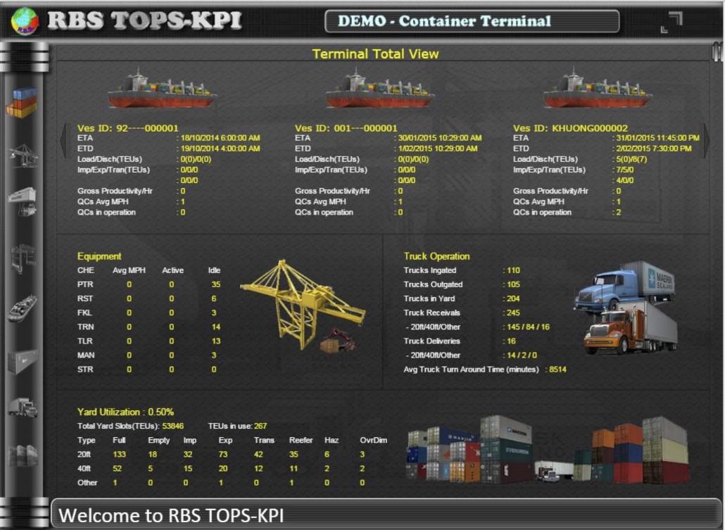 TOPS KPI Information Screen