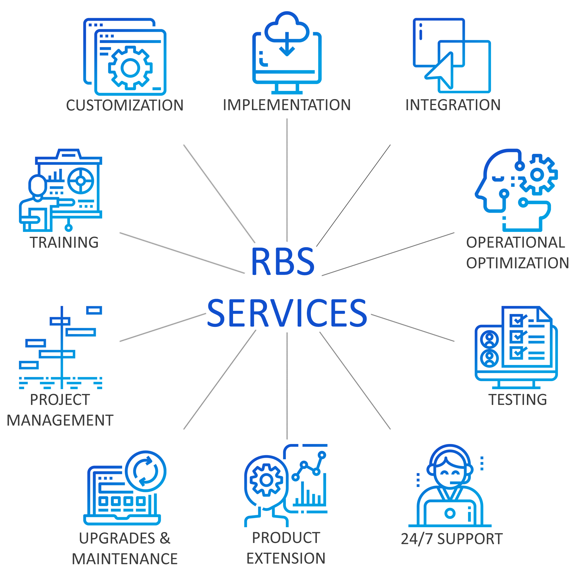 RBS Services